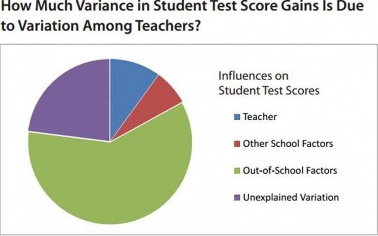 Variance in student test scores 1