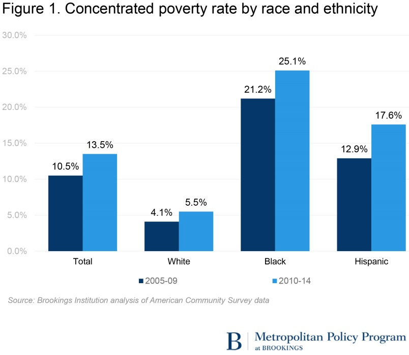 Concentrated poverty rate by race and ethnicity
