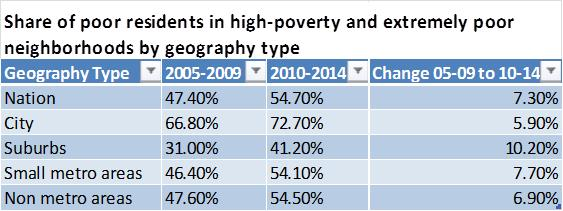 Share of poor residents in high poverty and extremely poor neighborhoods by geography type 2