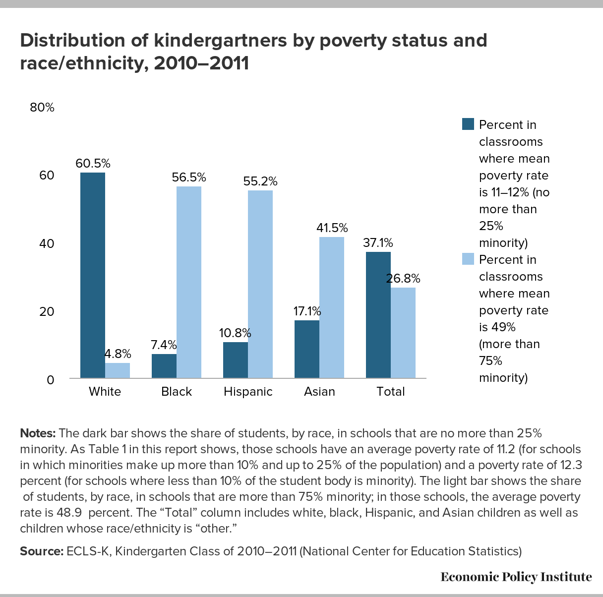 distrubition of kindergartners by poverty status and raceethnicity 20102011
