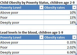 child obesity, lead levels and mental health by poverty status
