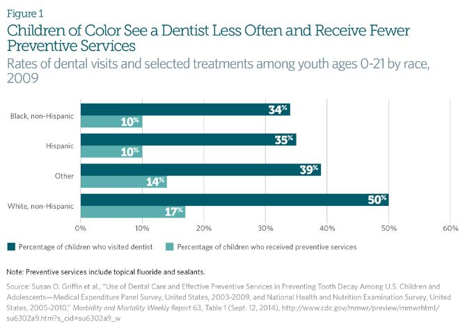 children of color see a dentist less often and receive fewer preventive services