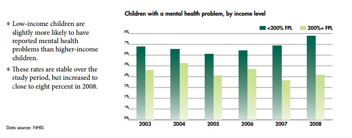 children with a mental health problem by income level