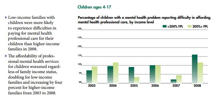 percentage of children with a mental health problem reporting difficulty in affording mental health professional care, by income level